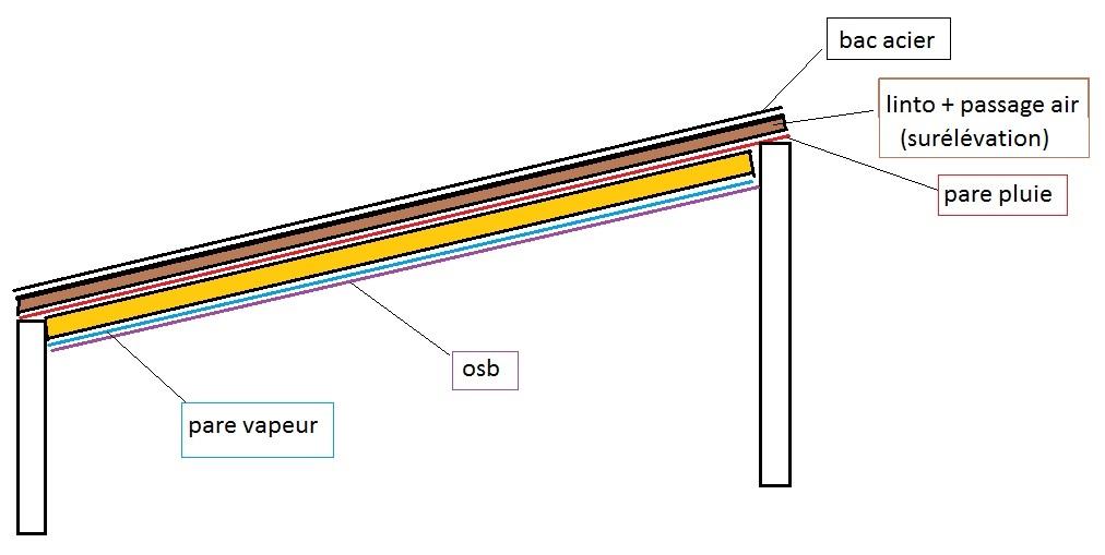 bac acier isole anti condensation. Black Bedroom Furniture Sets. Home Design Ideas