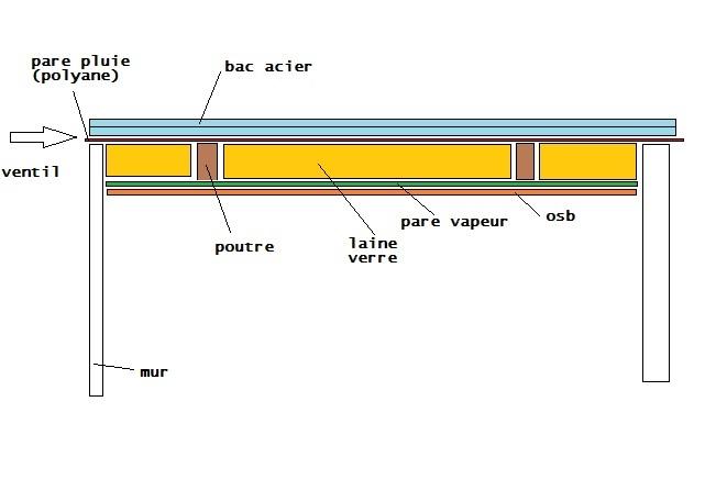 Bac Acier Isole Anti Condensation